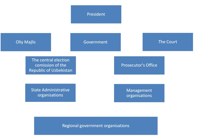 State authority